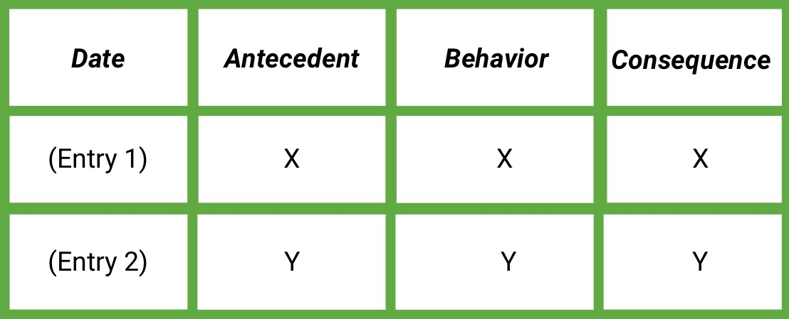 Abc Behavior Chart Examples - The Chart