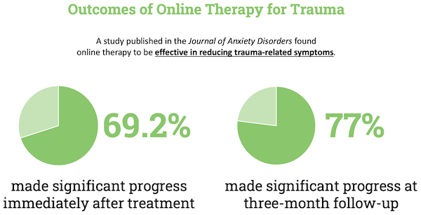 betterhelp online therapy study - A therapist-assisted cognitive behavior therapy internet intervention for posttraumatic stress disorder: Pre-, post- and 3-month follow-up results from an open trial.
