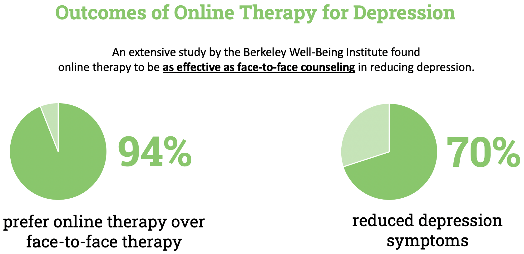An extensive study by the Berkeley Well-Being Institute found online therapy to be as effective as face-to-face counseling in reducing depression.