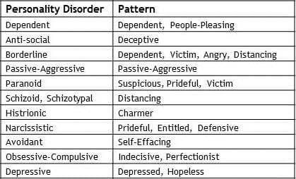 the symptoms and effects of borderline personality disorder