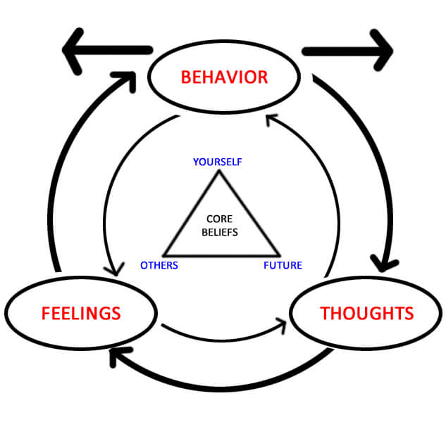 Aaron Beck Theory – His Contribution To Psychology | Betterhelp