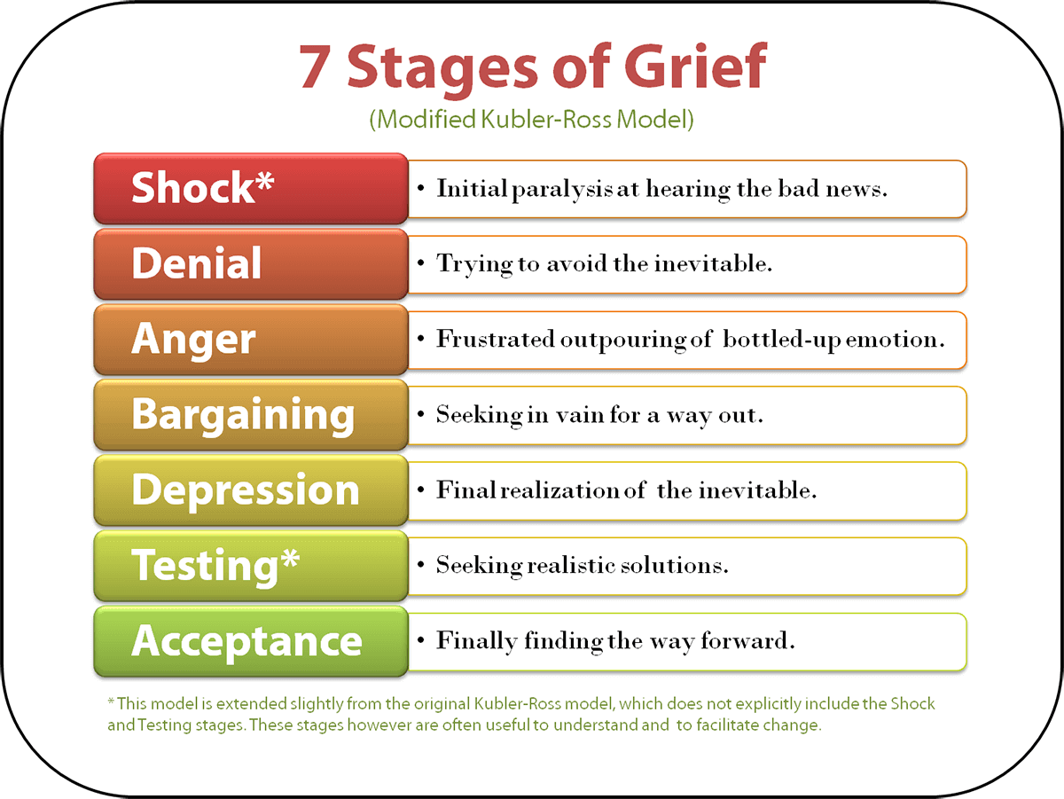 Stage Up understanding the stages of grief betterhelp