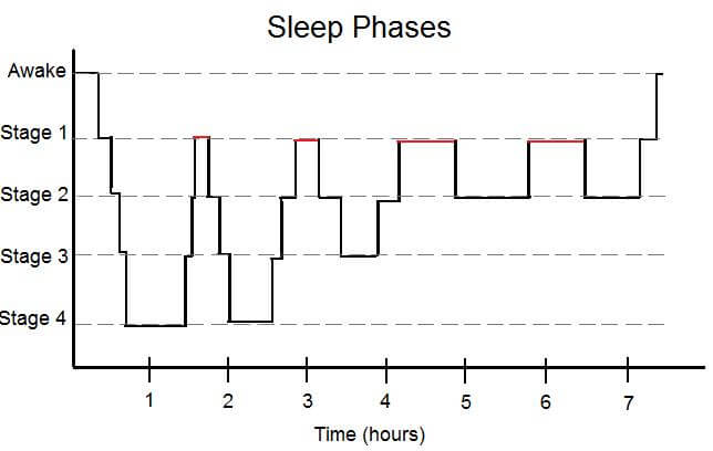 What are the stages of sleep and what affects them betterhelp