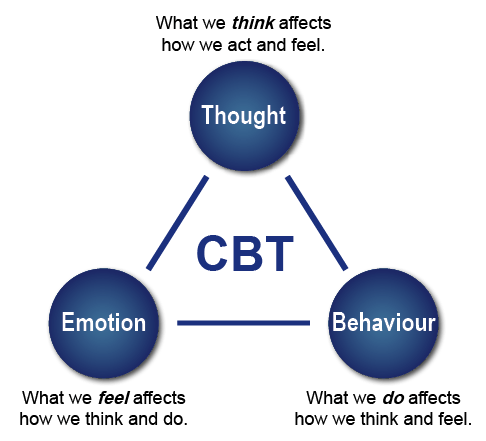 Should I Try Cognitive Behavioral Therapy Near Me? | Betterhelp