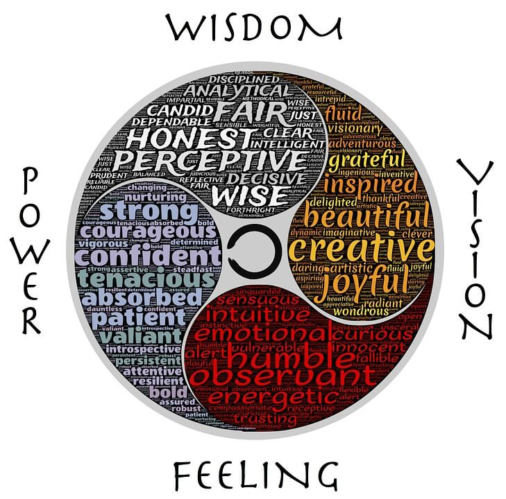 What Can The Wheel Of Morality Tell Us Betterhelp