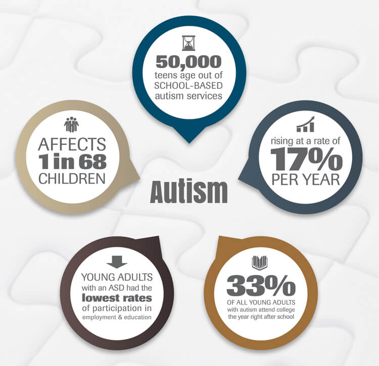 What Is Autism And Autism Spectrum Disorder? | BetterHelp