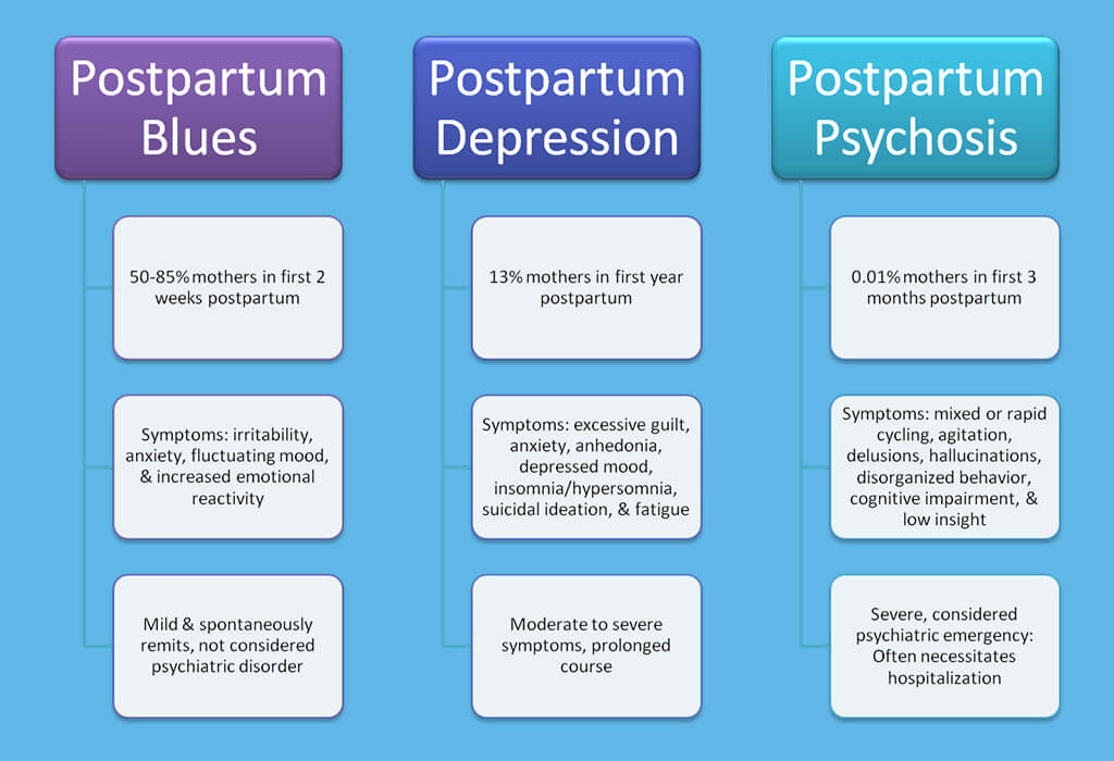 What Is Postpartum Depression and How Do I Deal With It ...