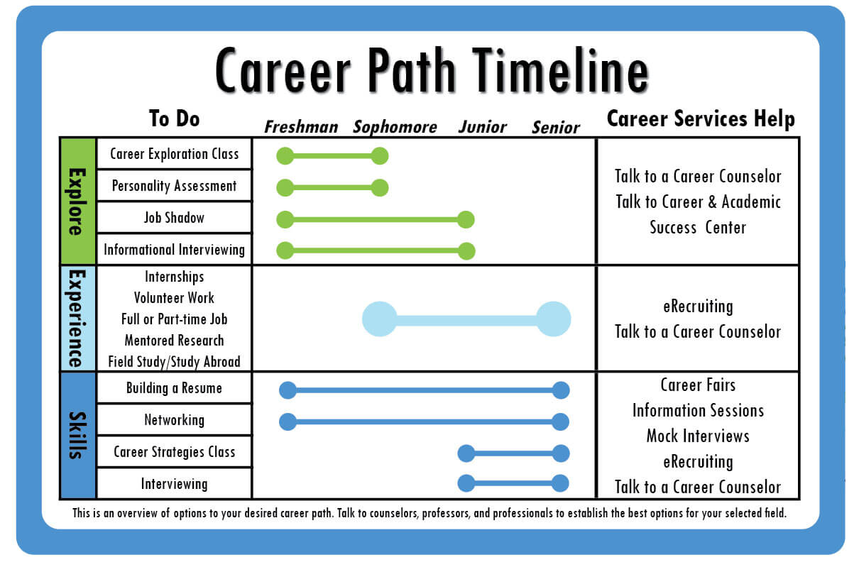 what to do when your career path is unclear